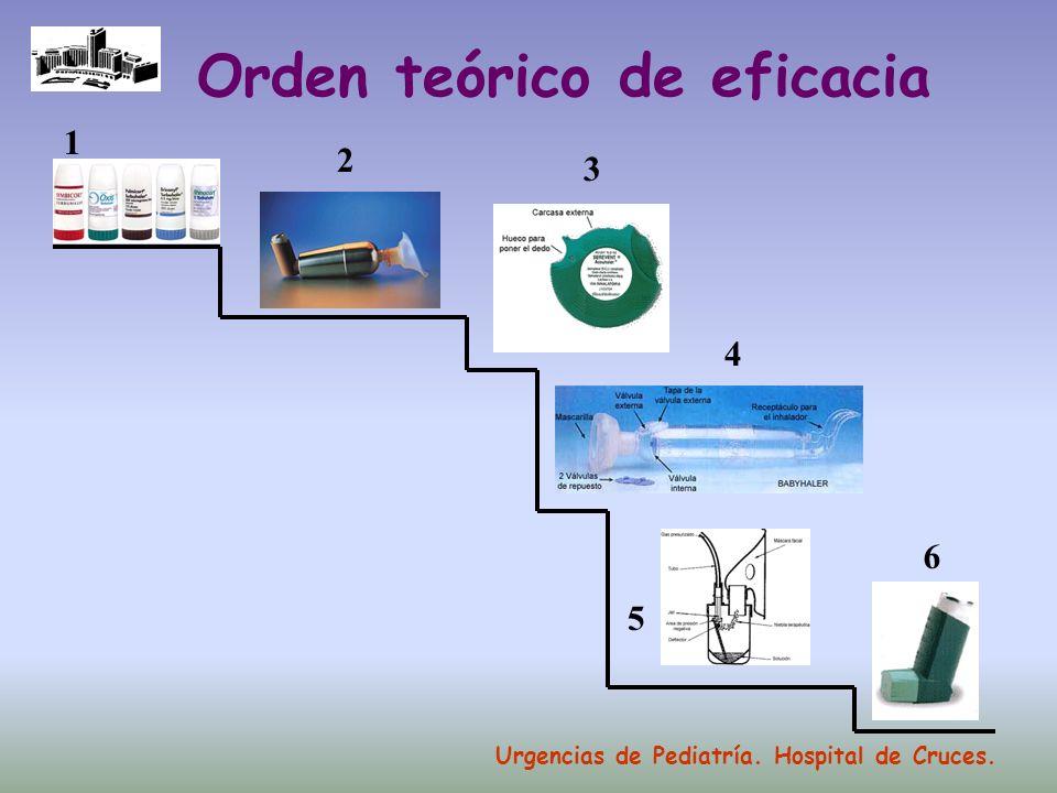Orden teórico de eficacia 6 4 3 2 1 5 Urgencias de Pediatría. Hospital de Cruces.