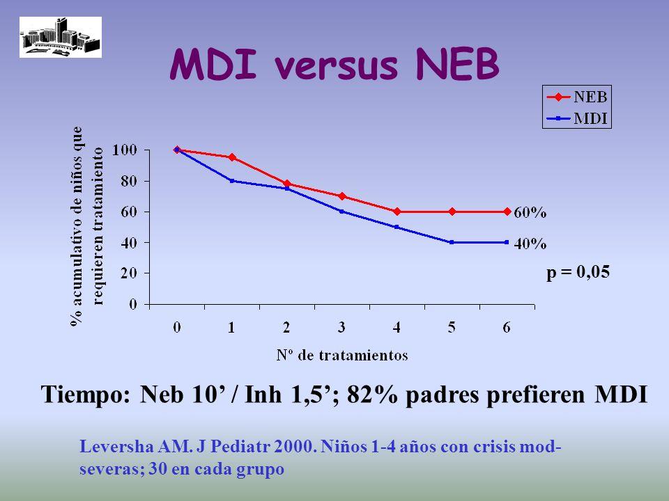 MDI versus NEB p = 0,05 Leversha AM. J Pediatr 2000. Niños 1-4 años con crisis mod- severas; 30 en cada grupo Tiempo: Neb 10 / Inh 1,5; 82% padres pre