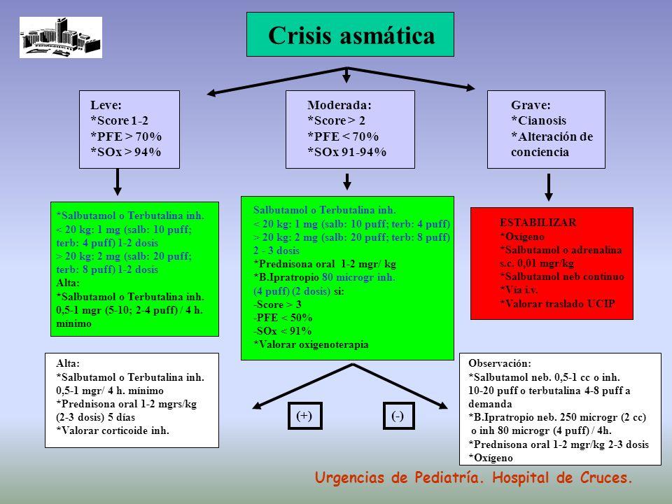 Crisis asmática Moderada: *Score > 2 *PFE < 70% *SOx 91-94% Leve: *Score 1-2 *PFE > 70% *SOx > 94% Grave: *Cianosis *Alteración de conciencia Alta: *S
