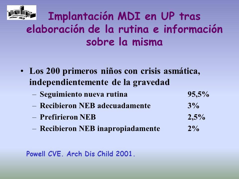 Implantación MDI en UP tras elaboración de la rutina e información sobre la misma Los 200 primeros niños con crisis asmática, independientemente de la