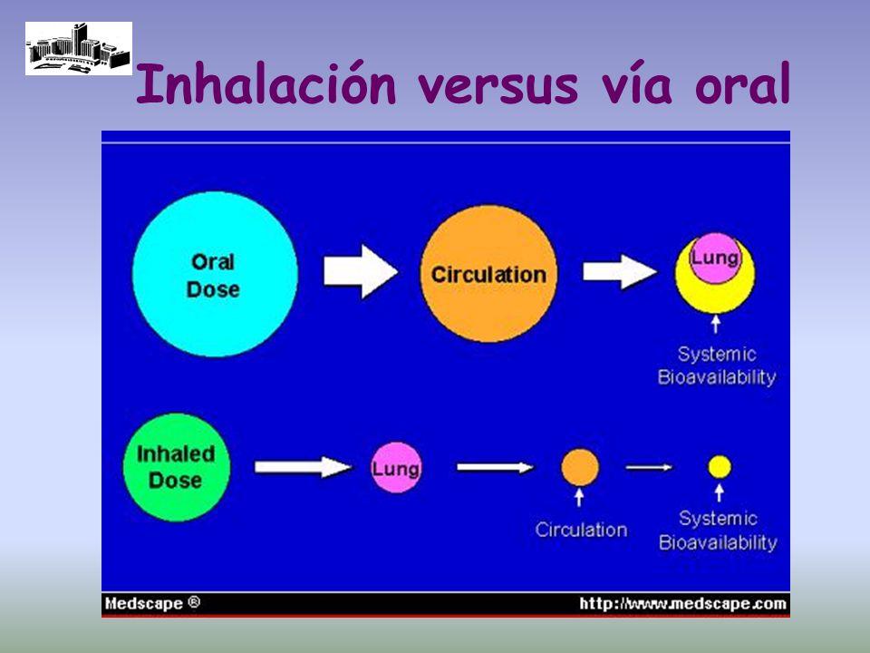 Inhalación versus vía oral
