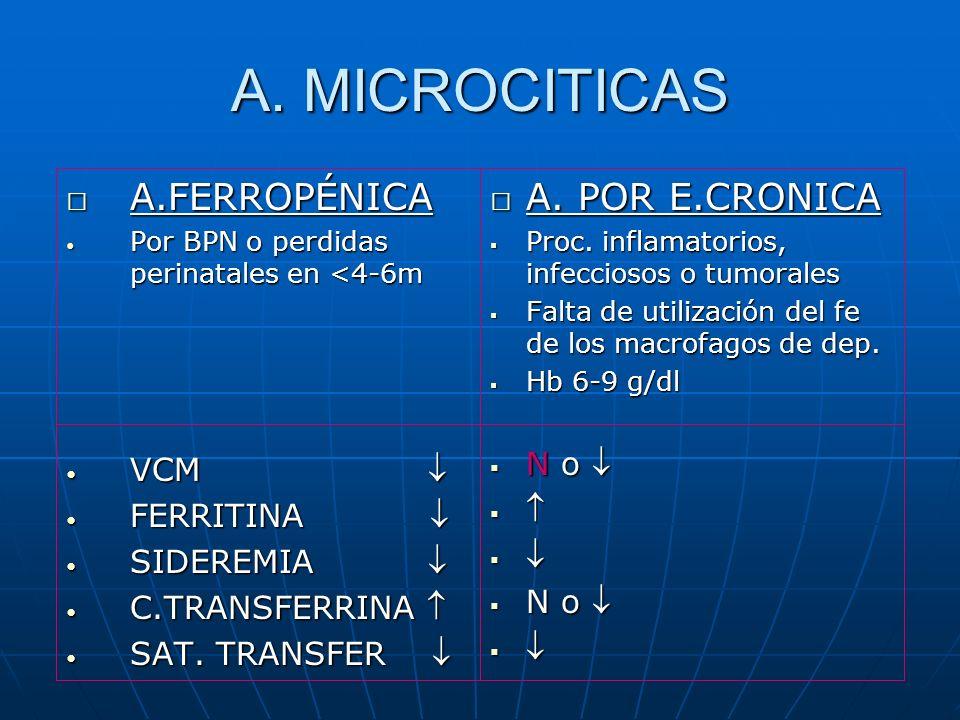 A. MICROCITICAS  A.FERROPÉNICA Por BPN o perdidas perinatales en <4-6m Por BPN o perdidas perinatales en <4-6m VCM VCM FERRITINA FERRITINA SIDEREMIA