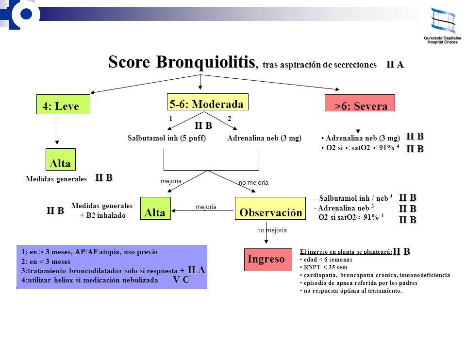 1: en > 3 meses, AP/AF atopia, uso previo 2: en < 3 meses 3:tratamiento broncodilatador solo si respuesta + 4:utilizar heliox si medicación nebulizada