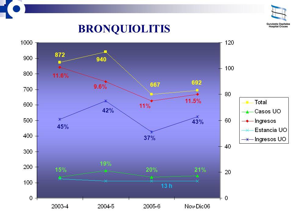 BRONQUIOLITIS 692 940 11.6% 9.6% 11% 11.5% 667 872 45% 42% 37% 43% 15% 19% 20%21% 13 h