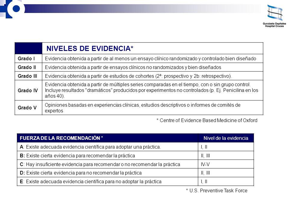 NIVELES DE EVIDENCIA* Grado IEvidencia obtenida a partir de al menos un ensayo clínico randomizado y controlado bien diseñado Grado IIEvidencia obteni