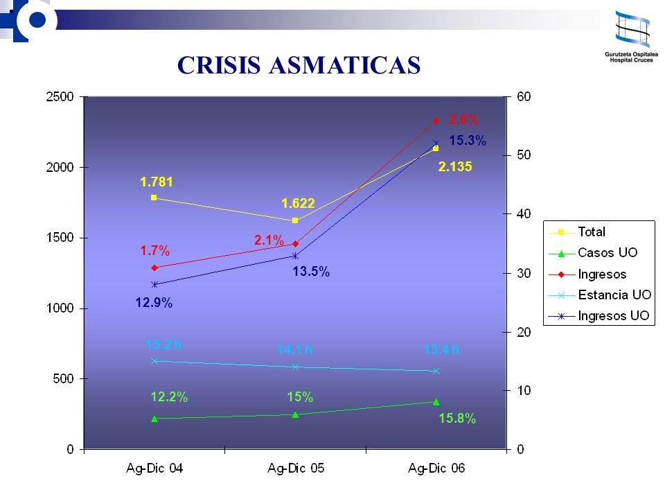 CRISIS ASMATICAS 2.135 1.7% 2.1% 2.6% 1.622 1.781 12.9% 13.5% 15.3% 12.2%15% 15.8% 13.4 h14.1 h 15.2 h
