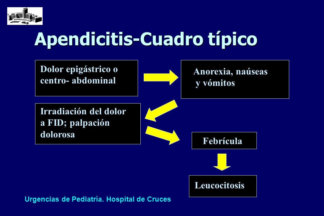 Apendicitis-Cuadro típico Dolor epigástrico o centro- abdominal Anorexia, naúseas y vómitos Irradiación del dolor a FID; palpación dolorosa Febrícula