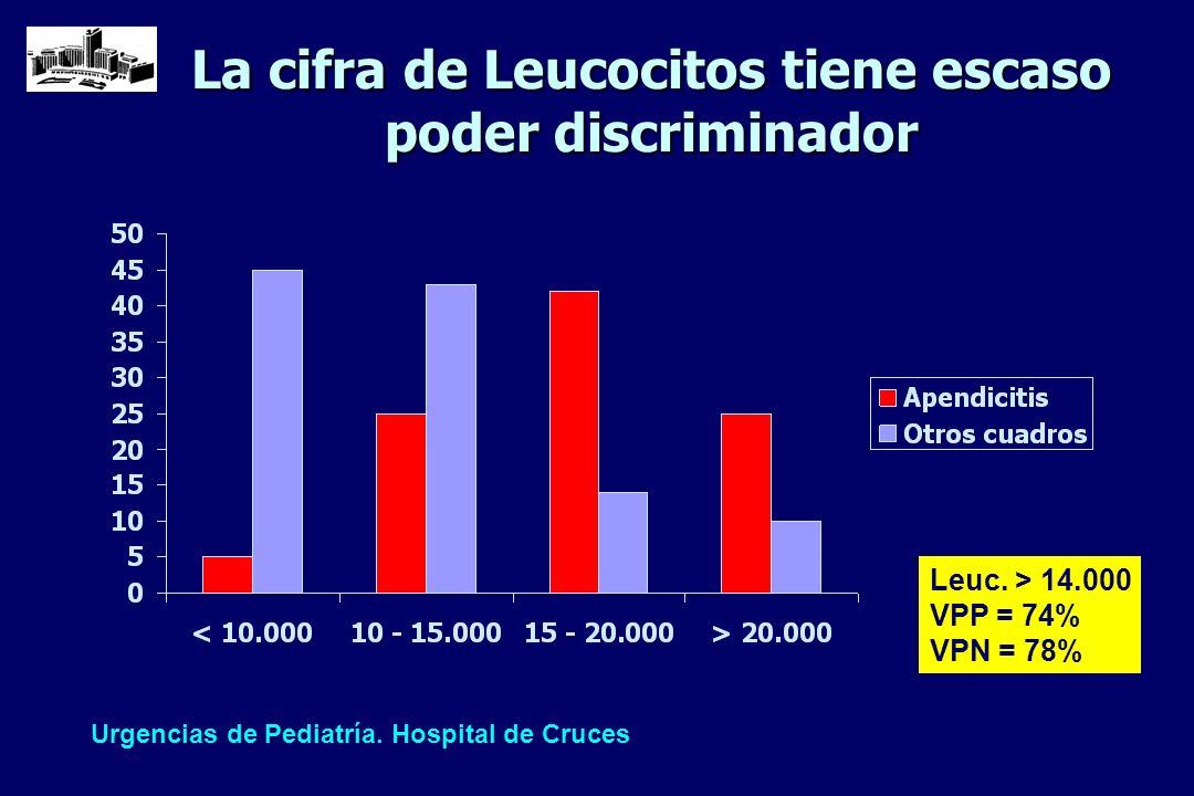 La cifra de Leucocitos tiene escaso poder discriminador Leuc. > 14.000 VPP = 74% VPN = 78% Urgencias de Pediatría. Hospital de Cruces