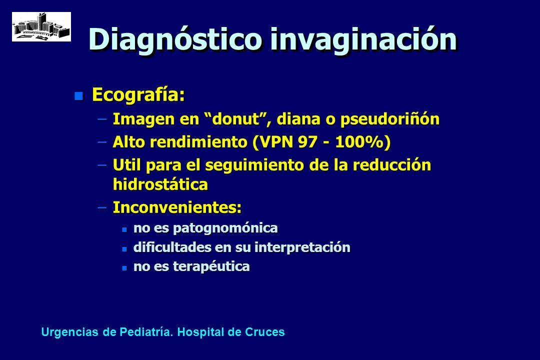 Diagnóstico invaginación n Ecografía: –Imagen en donut, diana o pseudoriñón –Alto rendimiento (VPN 97 - 100%) –Util para el seguimiento de la reducció