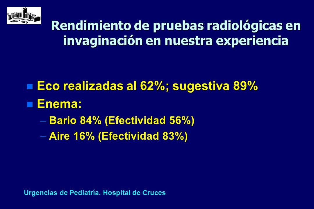 Rendimiento de pruebas radiológicas en invaginación en nuestra experiencia n Eco realizadas al 62%; sugestiva 89% n Enema: –Bario 84% (Efectividad 56%