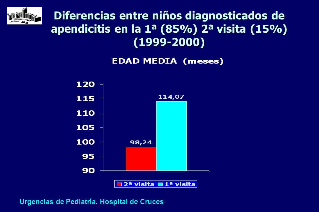 Diferencias entre niños diagnosticados de apendicitis en la 1ª (85%) 2ª visita (15%) (1999-2000) Urgencias de Pediatría. Hospital de Cruces