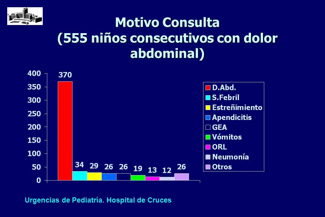 Año 2000: 2.188 niños consultaron por dolor abdominal n Dolor abdominal: 1.564 n Apendicitis: 139 (117 dolor abd.) n Invaginación: 34 (12 dolor abd.) n Obstrucción intestinal: 8 n Vólvulo/malrot.: 1 n Cólico renal: 4 n Neumonía: 47 Urgencias de Pediatría.