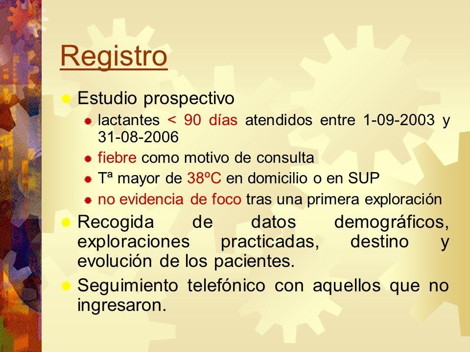 Registro Estudio prospectivo lactantes < 90 días atendidos entre 1-09-2003 y 31-08-2006 fiebre como motivo de consulta Tª mayor de 38ºC en domicilio o