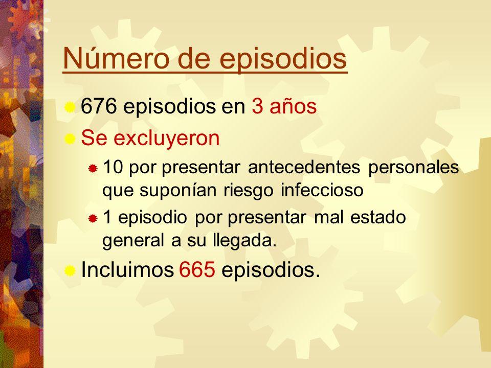 Número de episodios 676 episodios en 3 años Se excluyeron 10 por presentar antecedentes personales que suponían riesgo infeccioso 1 episodio por prese
