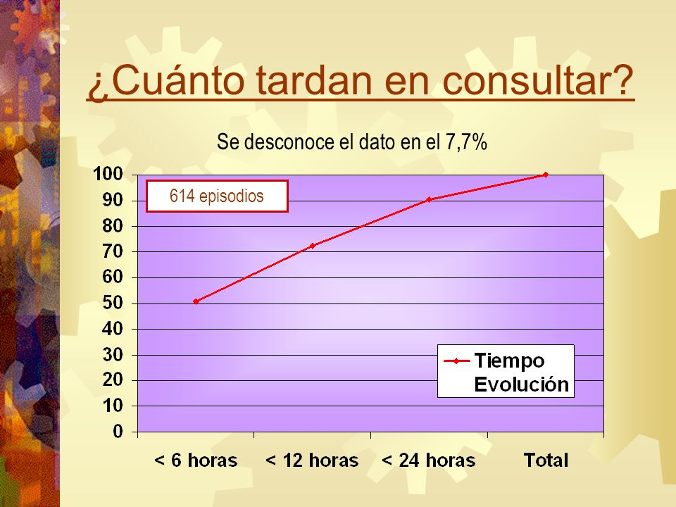¿Cuánto tardan en consultar? Se desconoce el dato en el 7,7% 614 episodios