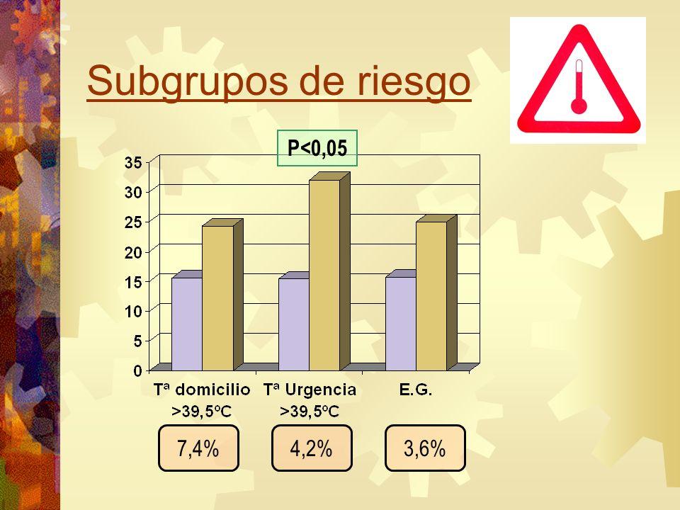 Subgrupos de riesgo 7,4%4,2%3,6% P<0,05