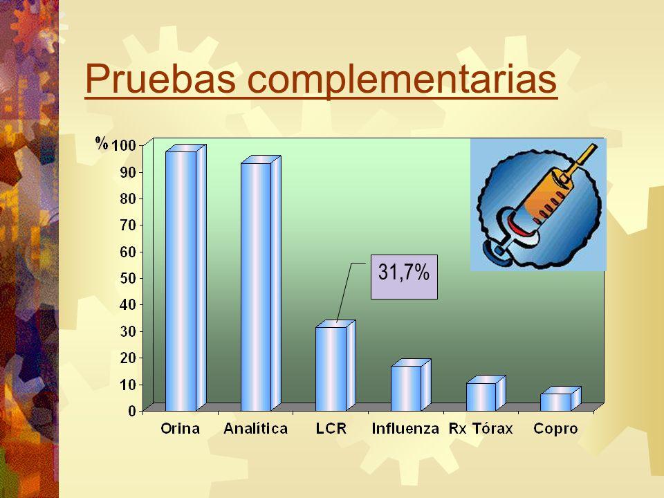 Pruebas complementarias 31,7%