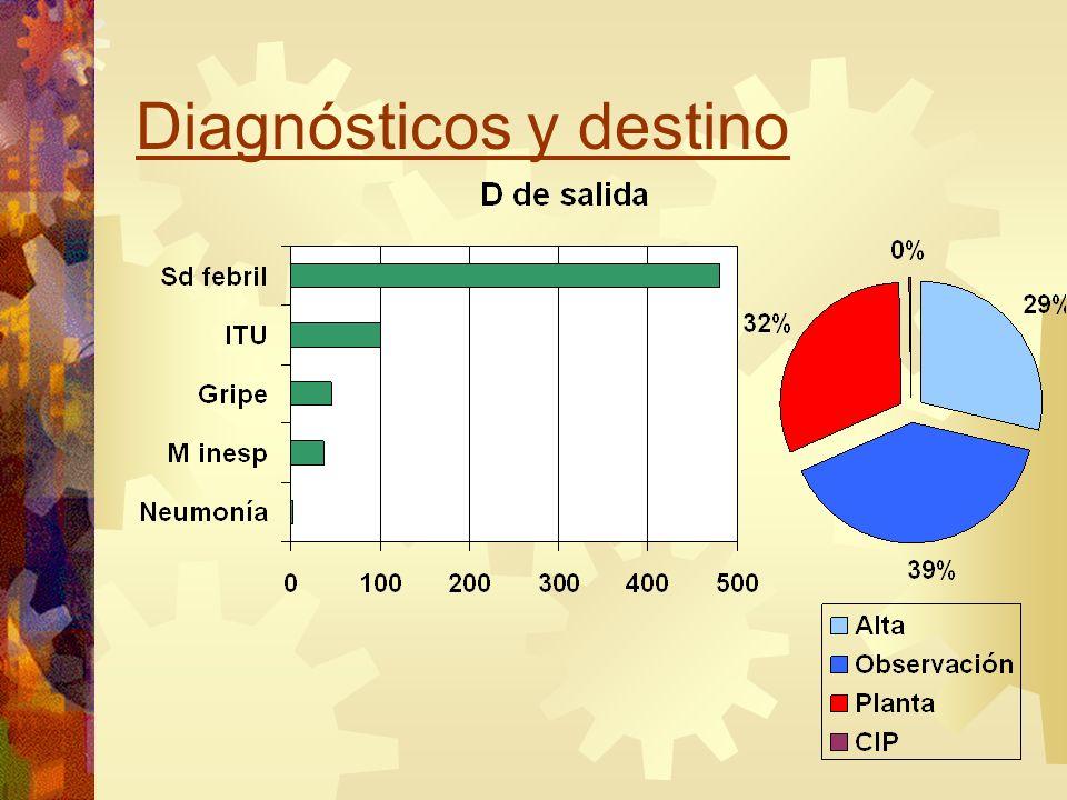 Diagnósticos y destino
