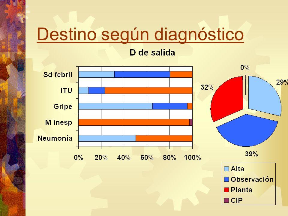 Destino según diagnóstico