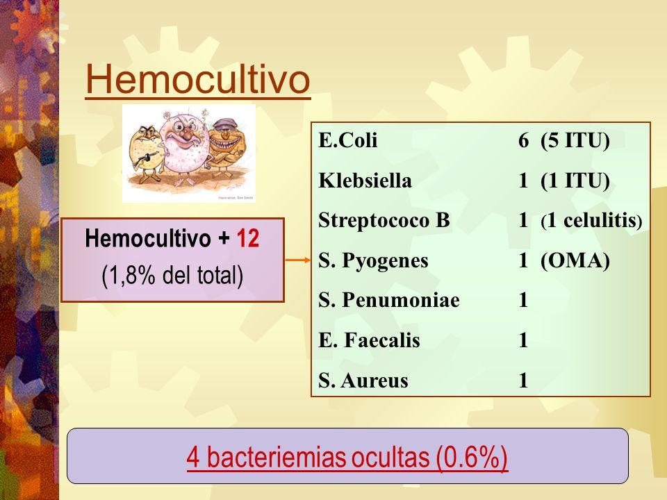 Hemocultivo E.Coli 6 (5 ITU) Klebsiella 1 (1 ITU) Streptococo B 1 ( 1 celulitis ) S. Pyogenes 1 (OMA) S. Penumoniae 1 E. Faecalis 1 S. Aureus 1 Hemocu