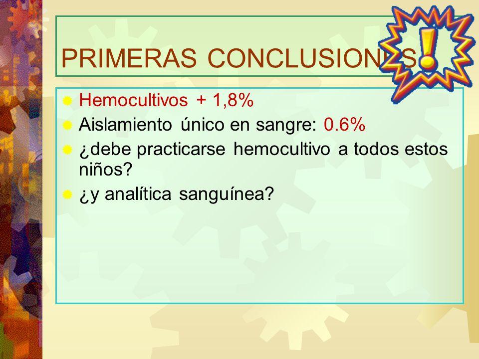 PRIMERAS CONCLUSIONES Hemocultivos + 1,8% Aislamiento único en sangre: 0.6% ¿debe practicarse hemocultivo a todos estos niños? ¿y analítica sanguínea?
