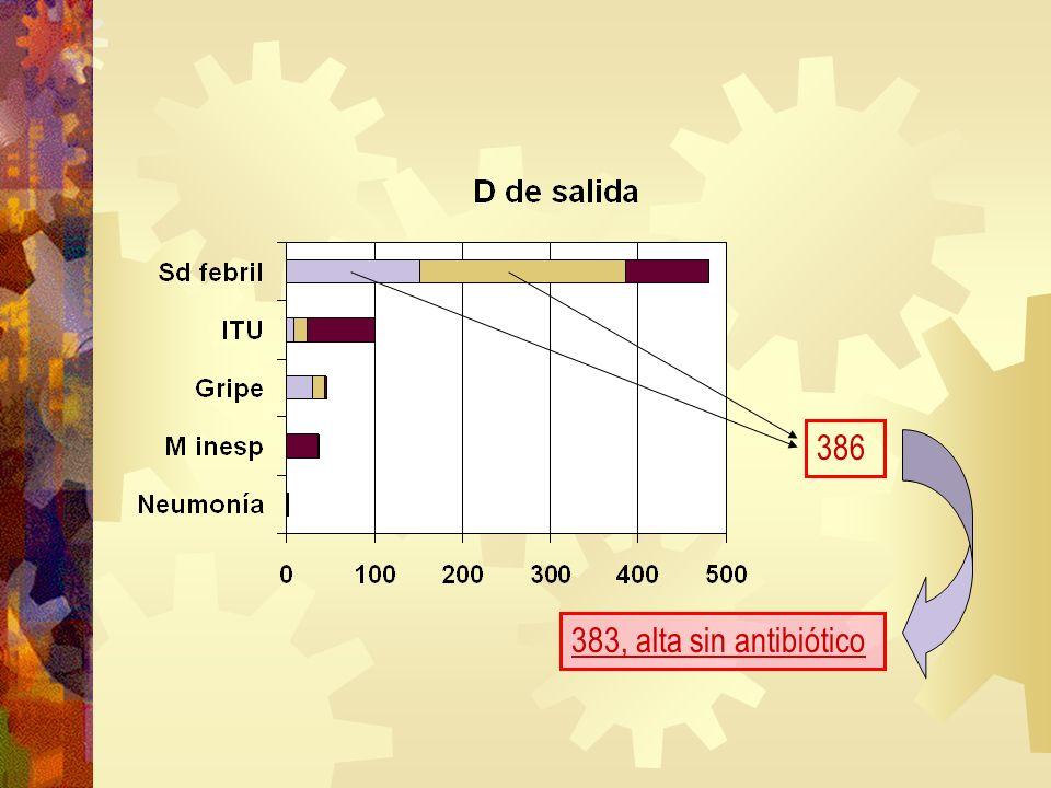 386 383, alta sin antibiótico