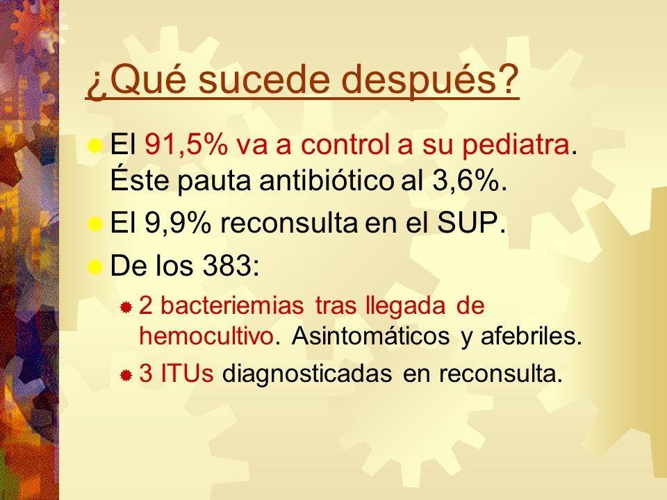 ¿Qué sucede después? El 91,5% va a control a su pediatra. Éste pauta antibiótico al 3,6%. El 9,9% reconsulta en el SUP. De los 383: 2 bacteriemias tra