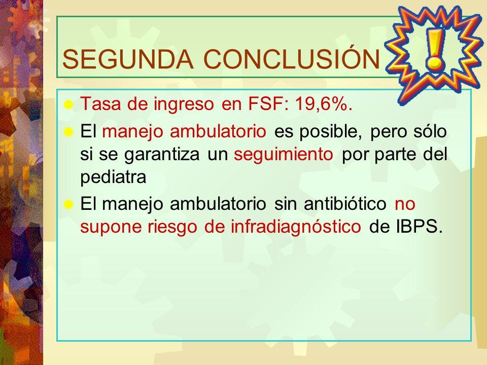 SEGUNDA CONCLUSIÓN Tasa de ingreso en FSF: 19,6%. El manejo ambulatorio es posible, pero sólo si se garantiza un seguimiento por parte del pediatra El