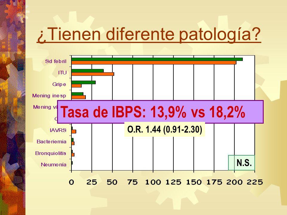 ¿Tienen diferente patología? Tasa de IBPS: 13,9% vs 18,2% O.R. 1.44 (0.91-2.30) N.S.