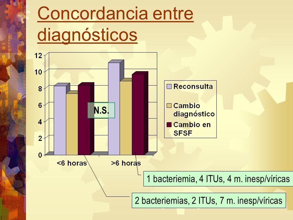 Concordancia entre diagnósticos 2 bacteriemias, 2 ITUs, 7 m. inesp/víricas 1 bacteriemia, 4 ITUs, 4 m. inesp/víricas N.S.