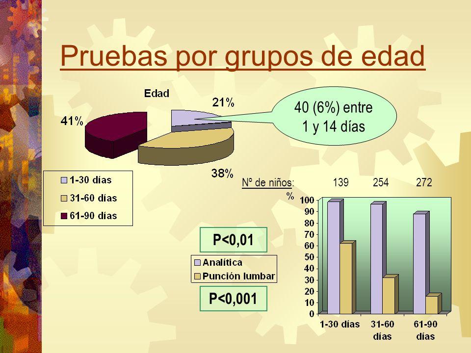 Pruebas por grupos de edad 40 (6%) entre 1 y 14 días Nº de niños: 139 254 272 P<0,01 P<0,001