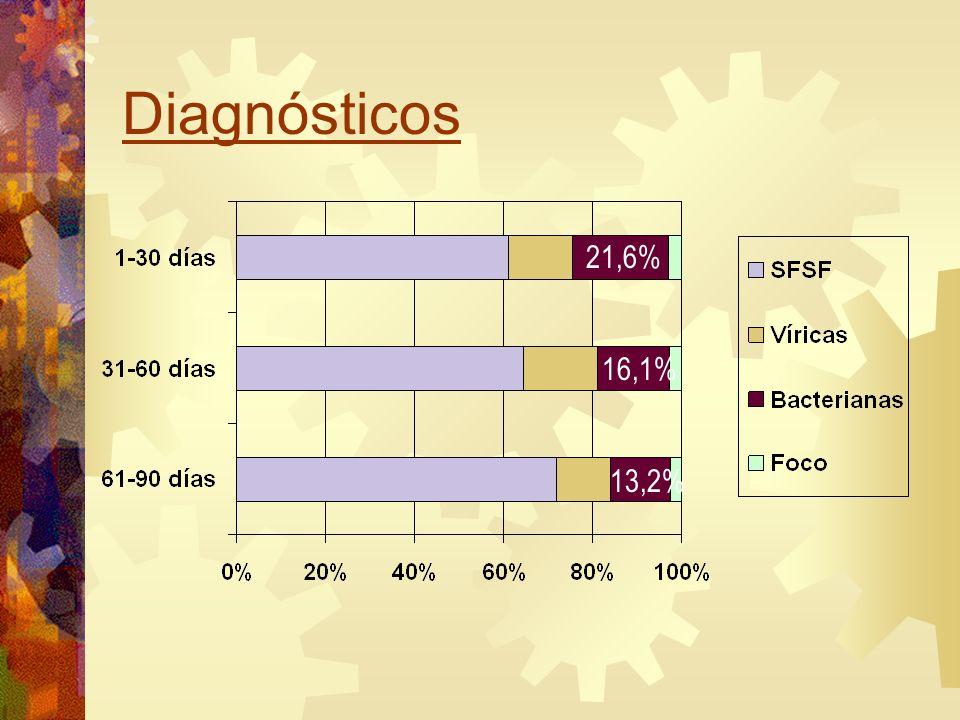 Diagnósticos 21,6% 16,1% 13,2%