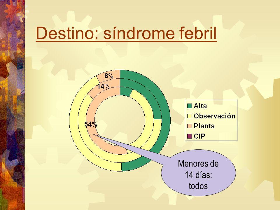 Destino: síndrome febril Menores de 14 días: todos