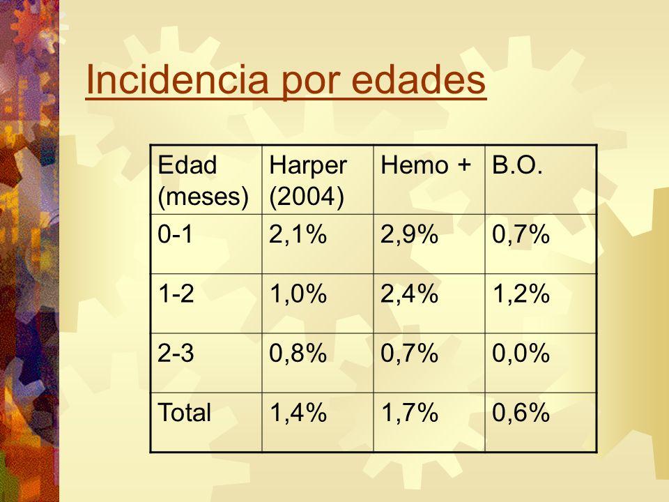 Incidencia por edades Edad (meses) Harper (2004) Hemo +B.O. 0-12,1%2,9%0,7% 1-21,0%2,4%1,2% 2-30,8%0,7%0,0% Total1,4%1,7%0,6%
