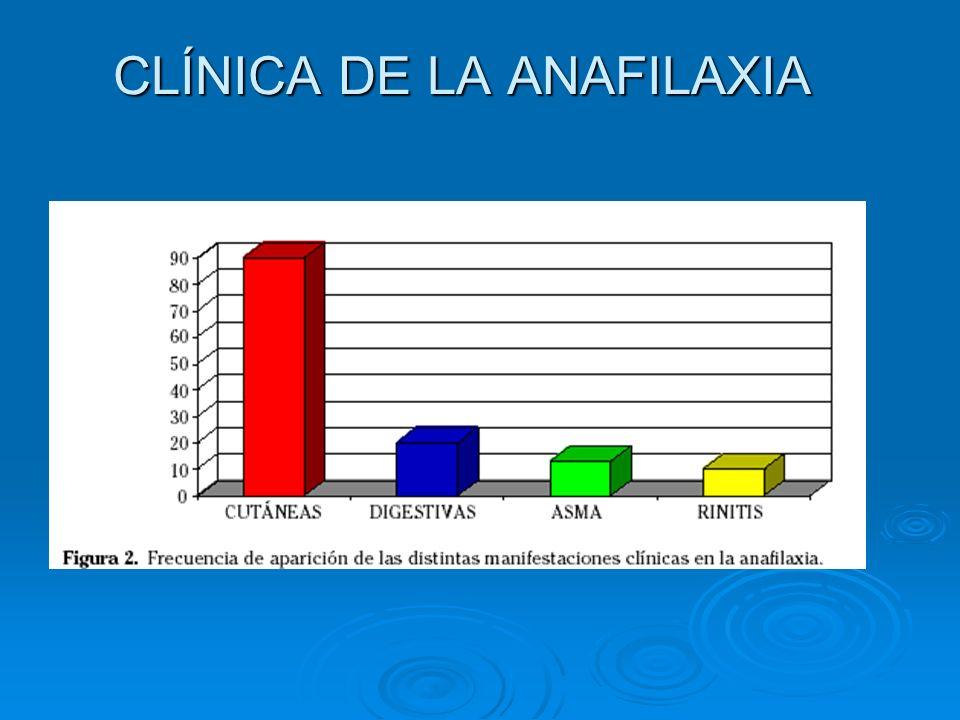 CLÍNICA DE LA ANAFILAXIA