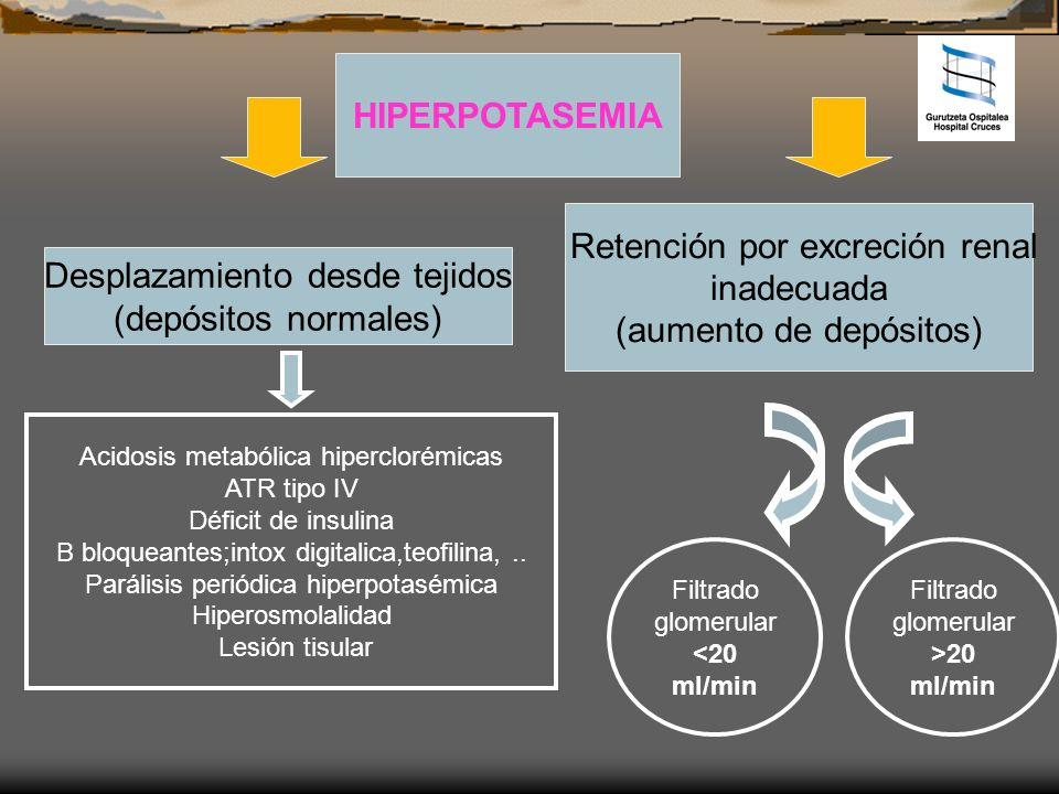 HIPERPOTASEMIA Desplazamiento desde tejidos (depósitos normales) Retención por excreción renal inadecuada (aumento de depósitos) Acidosis metabólica h