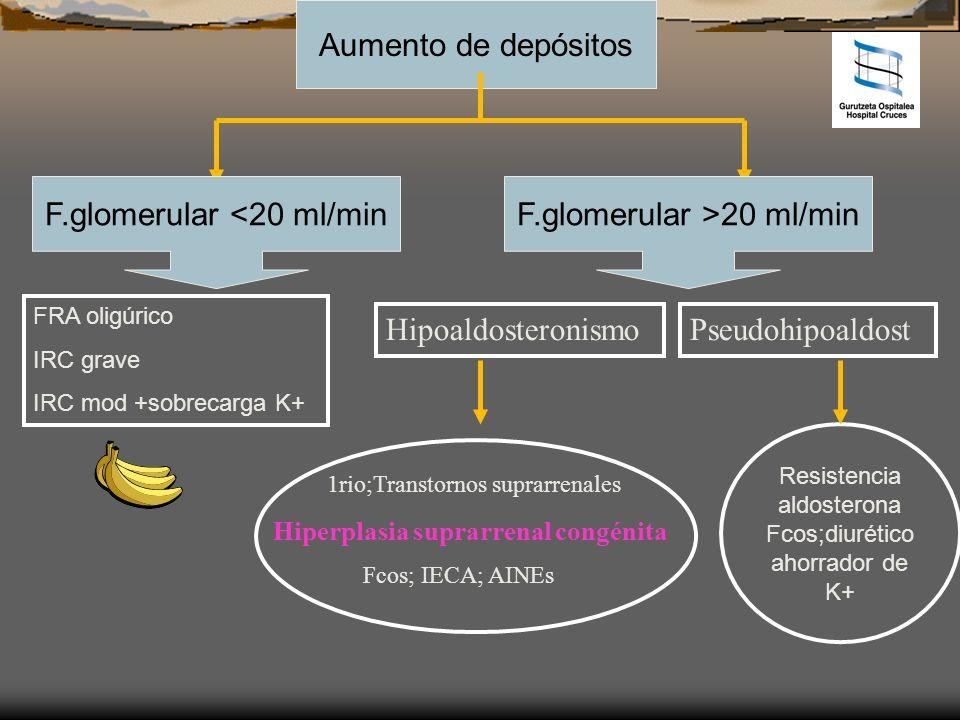 Aumento de depósitos F.glomerular <20 ml/minF.glomerular >20 ml/min FRA oligúrico IRC grave IRC mod +sobrecarga K+ HipoaldosteronismoPseudohipoaldost