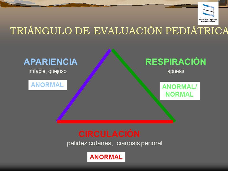 APARIENCIA irritable, quejoso CIRCULACIÓN palidez cutánea, cianosis perioral RESPIRACIÓN apneas TRIÁNGULO DE EVALUACIÓN PEDIÁTRICA ANORMAL ANORMAL/ NO