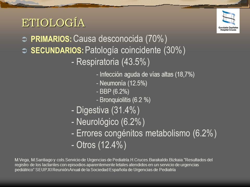 ETIOLOGÍA PRIMARIOS: Causa desconocida (70%) SECUNDARIOS: Patología coincidente (30%) - Respiratoria (43.5%) - Infección aguda de vías altas (18,7%) -