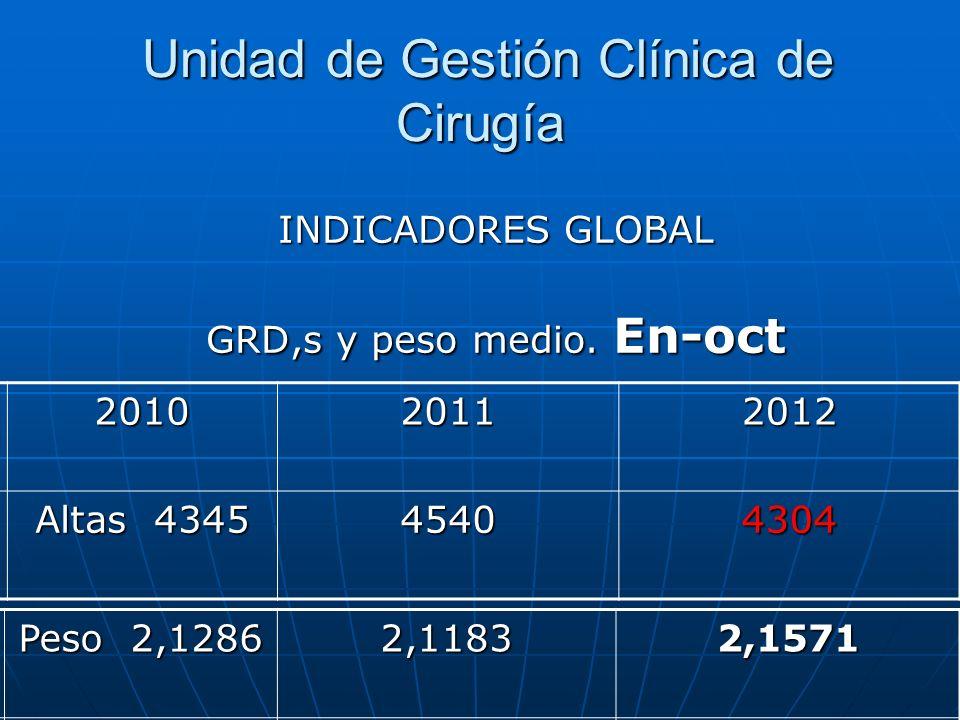 Unidad de Gestión Clínica de Cirugía Unidad de Gestión Clínica de Cirugía INDICADORES GLOBAL GRD,s y peso medio. En-oct 201020112012 Altas 4345 454043