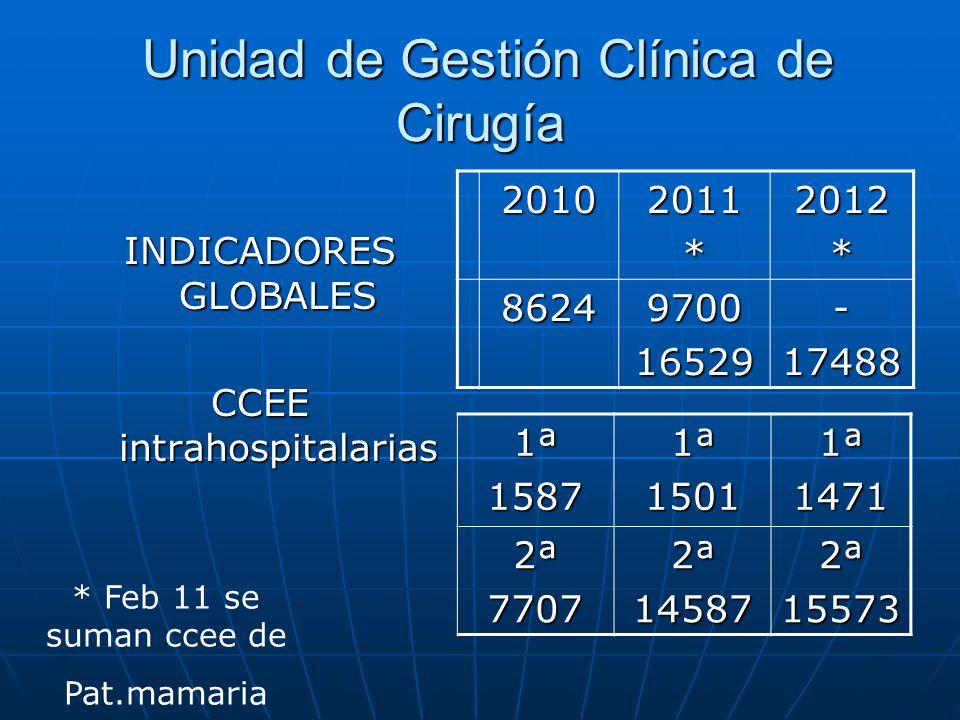Unidad de Gestión Clínica de Cirugía Unidad de Gestión Clínica de Cirugía INDICADORES GLOBALES CCEE intrahospitalarias 20102011*2012* 8624970016529-17