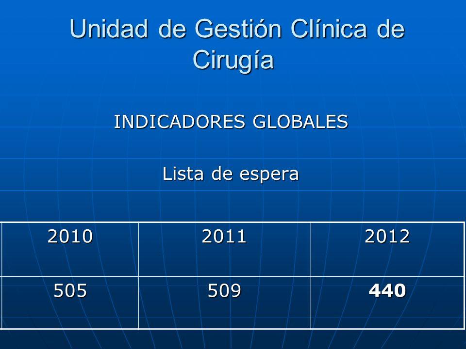 Unidad de Gestión Clínica de Cirugía Unidad de Gestión Clínica de Cirugía INDICADORES GLOBALES Lista de espera 201020112012 505509440