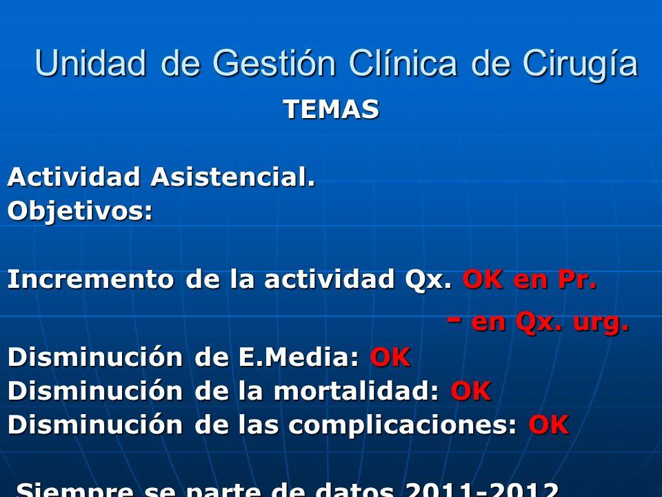 Unidad de Gestión Clínica de Cirugía Unidad de Gestión Clínica de Cirugía TEMAS Actividad Asistencial. Objetivos: Incremento de la actividad Qx. OK en