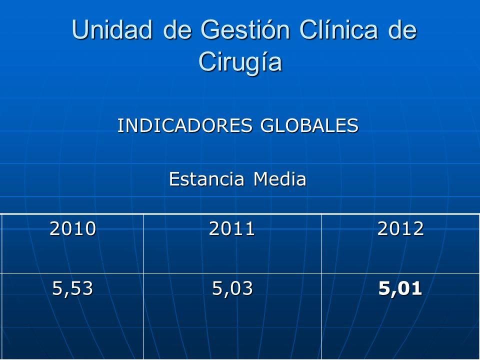 Unidad de Gestión Clínica de Cirugía Unidad de Gestión Clínica de Cirugía INDICADORES GLOBALES Estancia Media 201020112012 5,535,035,01