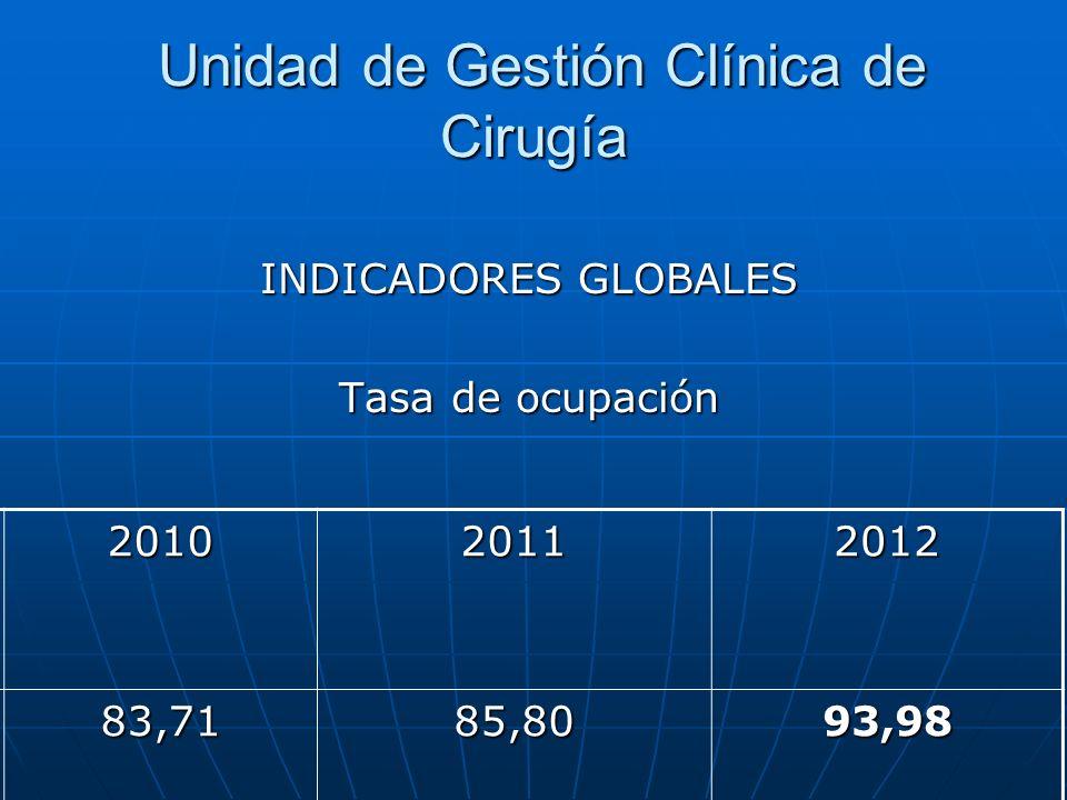 Unidad de Gestión Clínica de Cirugía Unidad de Gestión Clínica de Cirugía INDICADORES GLOBALES Tasa de ocupación 201020112012 83,7185,8093,98