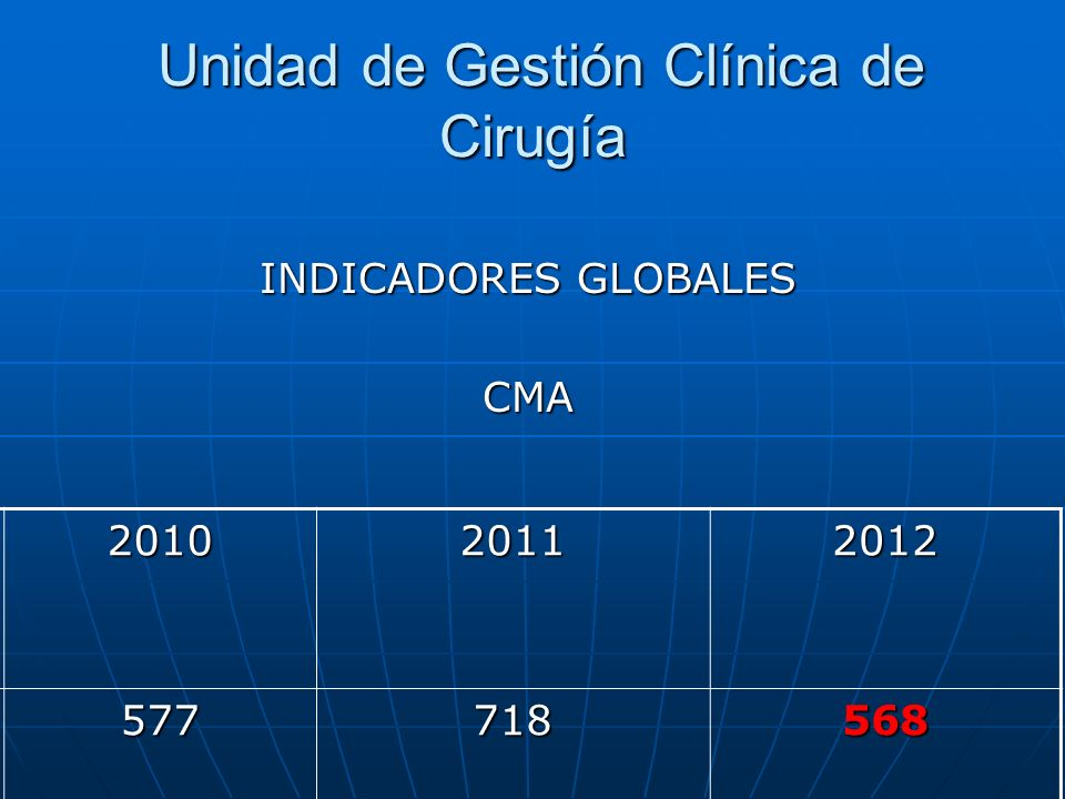 Unidad de Gestión Clínica de Cirugía Unidad de Gestión Clínica de Cirugía INDICADORES GLOBALES CMA 201020112012 577718568