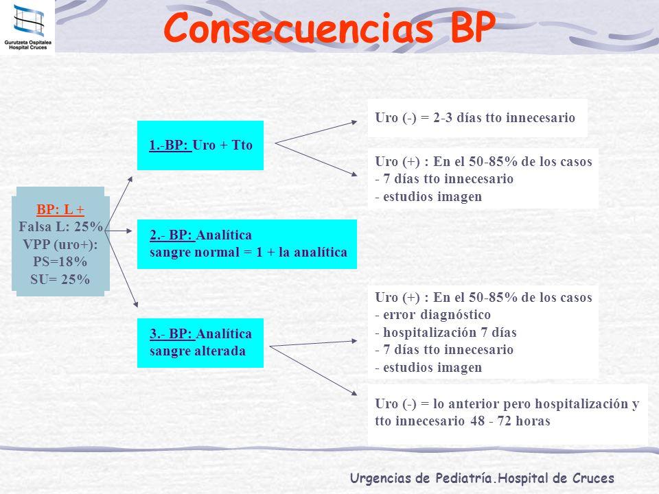 Urgencias de Pediatría.Hospital de Cruces Consecuencias BP BP: L + Falsa L: 25% VPP (uro+): PS=18% SU= 25% 2.- BP: Analítica sangre normal = 1 + la an