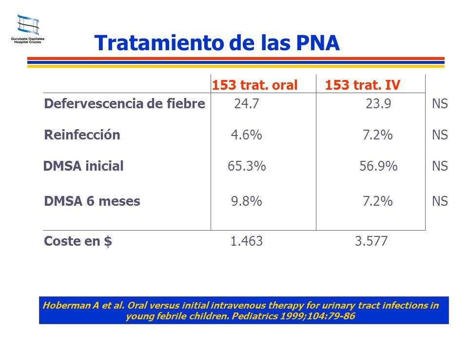 Tratamiento de las PNA 153 trat. oral Defervescencia de fiebre Reinfección DMSA 6 meses 153 trat. IV 24.7 4.6% 65.3% 9.8% 23.9 7.2% 56.9% 7.2% DMSA in