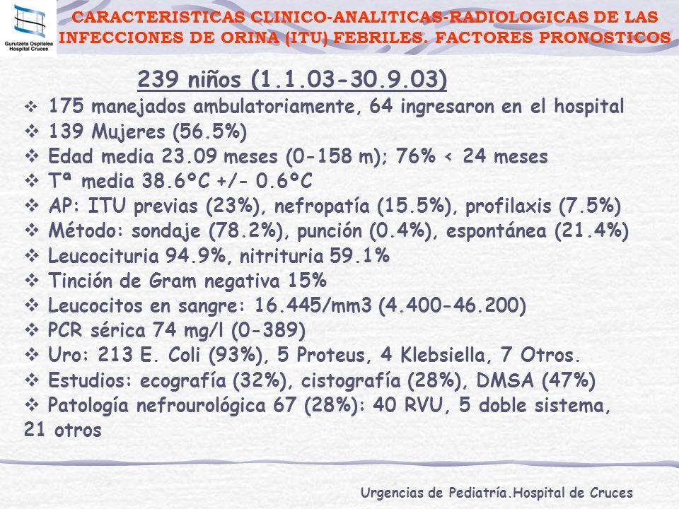Urgencias de Pediatría.Hospital de Cruces 175 manejados ambulatoriamente, 64 ingresaron en el hospital 139 Mujeres (56.5%) Edad media 23.09 meses (0-1