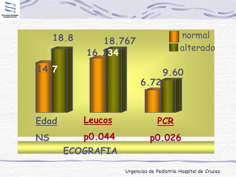 Urgencias de Pediatría.Hospital de Cruces ECOGRAFIA Edad NS Leucos p0.044 PCR p0.026 14.7 18.8 6.72 9.60 16.134 18.767 normal alterado